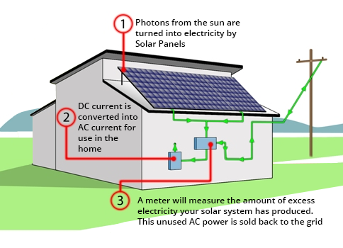How solar works solar naturally solar panels perth for What is solar power for kids